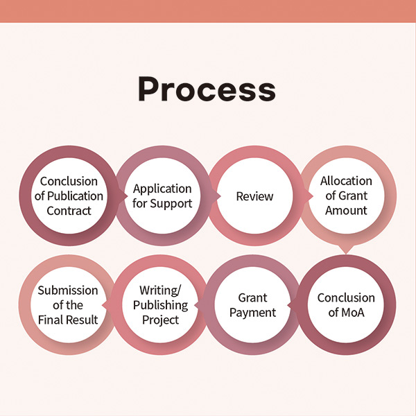 - ProcessConclusion of Publication Contract ▶ Application for Support ▶ Review ▶ Allocation of Grant Amount ▶ Conclusion of MoA ▶ Grant Payment ▶ Implementation of Writing/Publishing Project ▶ Submission of the Final Result